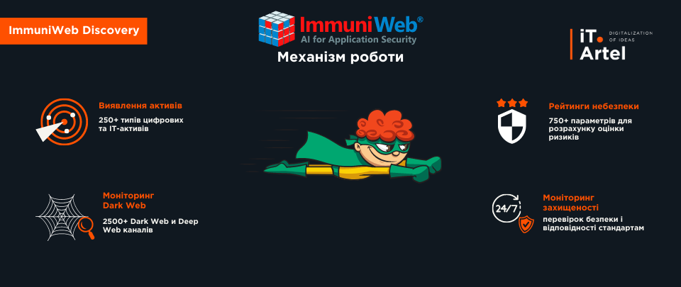 ImmuniWeb Discovery_механізм роботи_iT.Artel