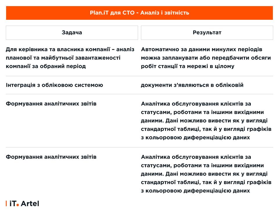 Plan.iT_Аналіз і звітність СТО_iT.Artel