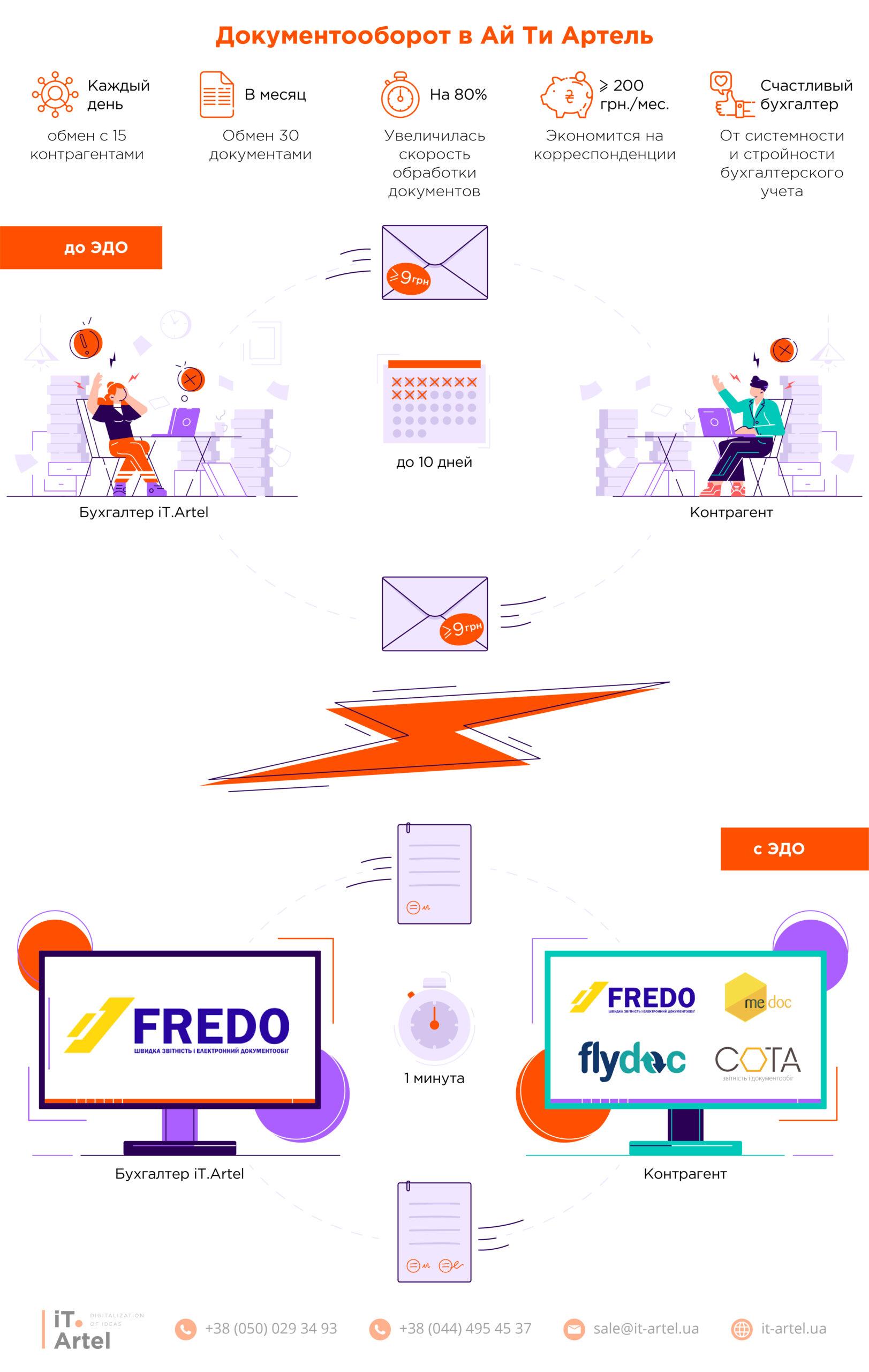 Как iT.Artel работает с FREDO ДокМен