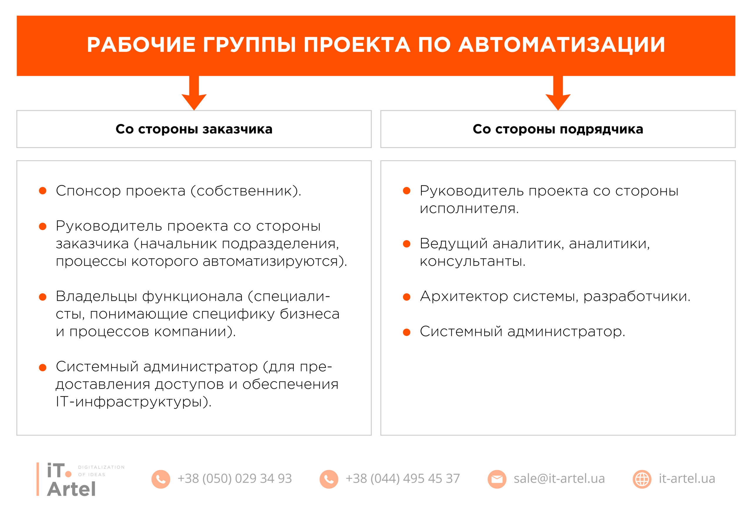 Рабочие группы с проекта автоматизации со стороны заказчика и подрядчика_iT.Artel