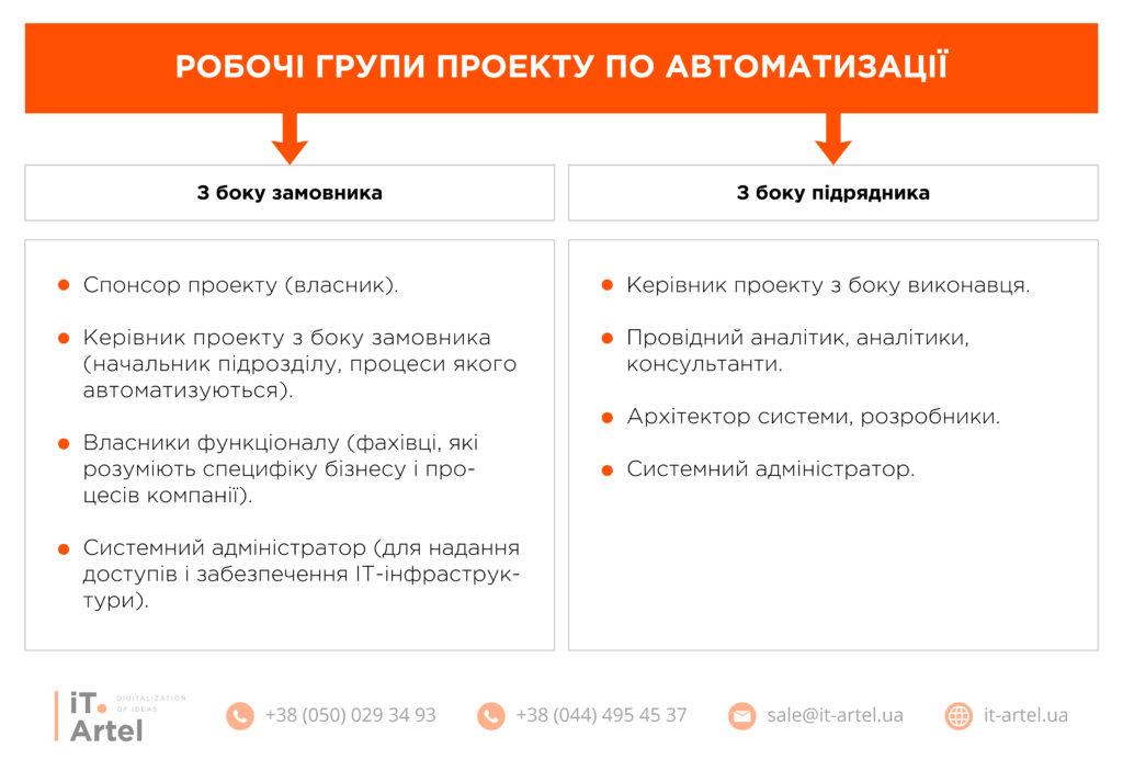 Робочі групи з проекту автоматизації зі сторони замовника і підрядника_iT.Artel