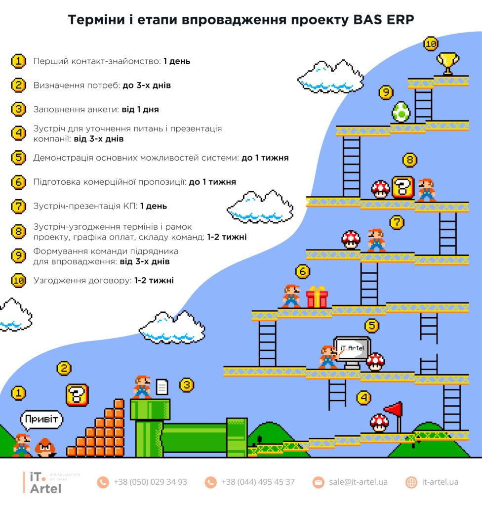 Які етапи й терміни щодо впровадження проекту BAS ERP бувають_в iT.Artel