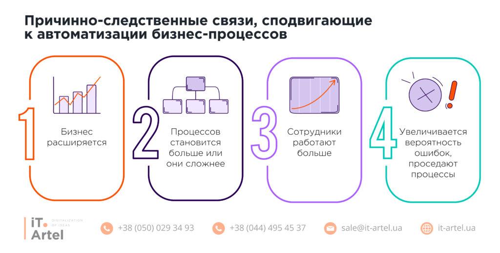 Факторы, которые сподвигают к автоматизации бизнес-процессов_iT.Artel