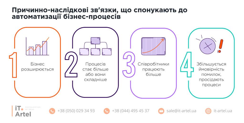 Фактори що спонукають до автоматизації бізнес-процесів_iT.Artel