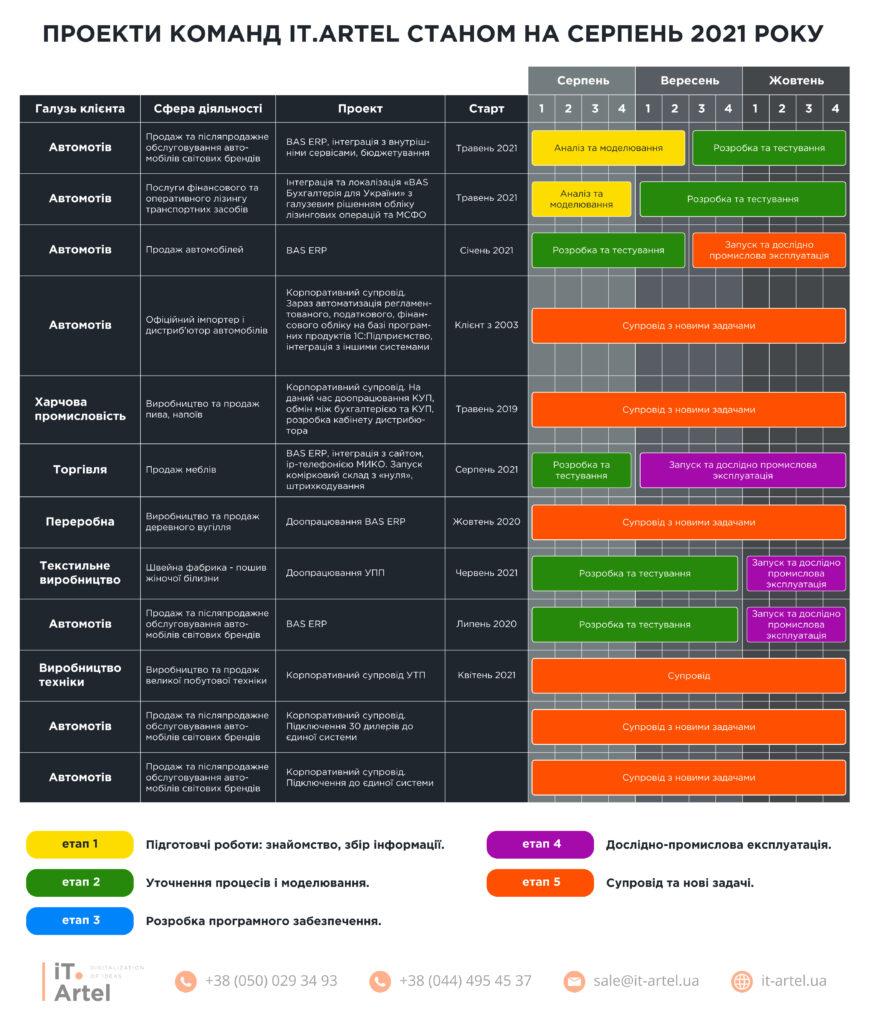 проекты над которыми работает команда Ай Ти Артель_данные на август 2021 года