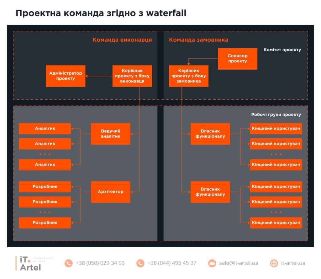 с кого должна состоять проектная команда по автоматизации согласно с waterfall_iT.Artel