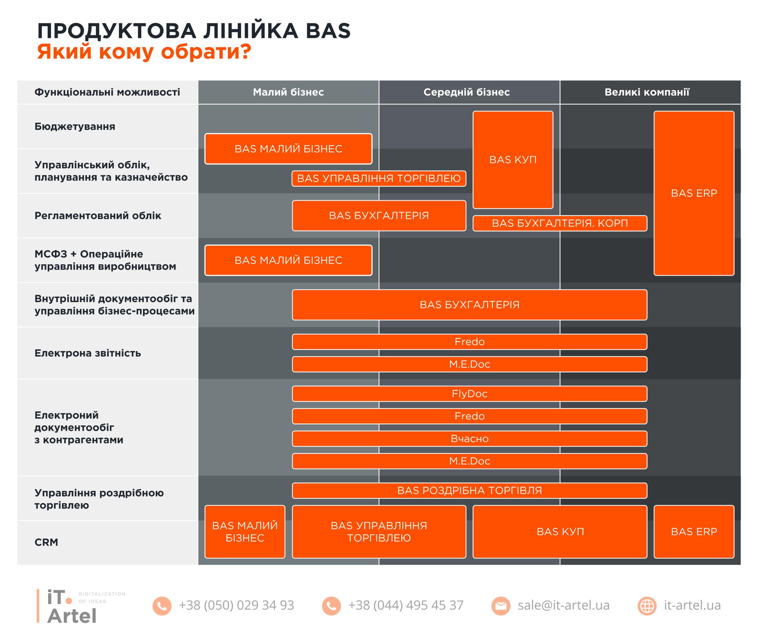 Кому який програмний продукт обрати? Порівняльна таблиця від iT.Artel для малого, середнього та великого бізнесу